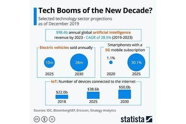 گردش اقتصادی 98 میلیارد دلاری بازار هوش مصنوعی