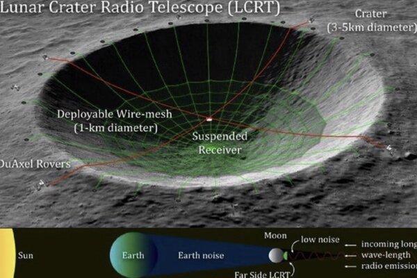 ناسا دهانه ماه را به تلسکوپ رادیویی تبدیل می کند